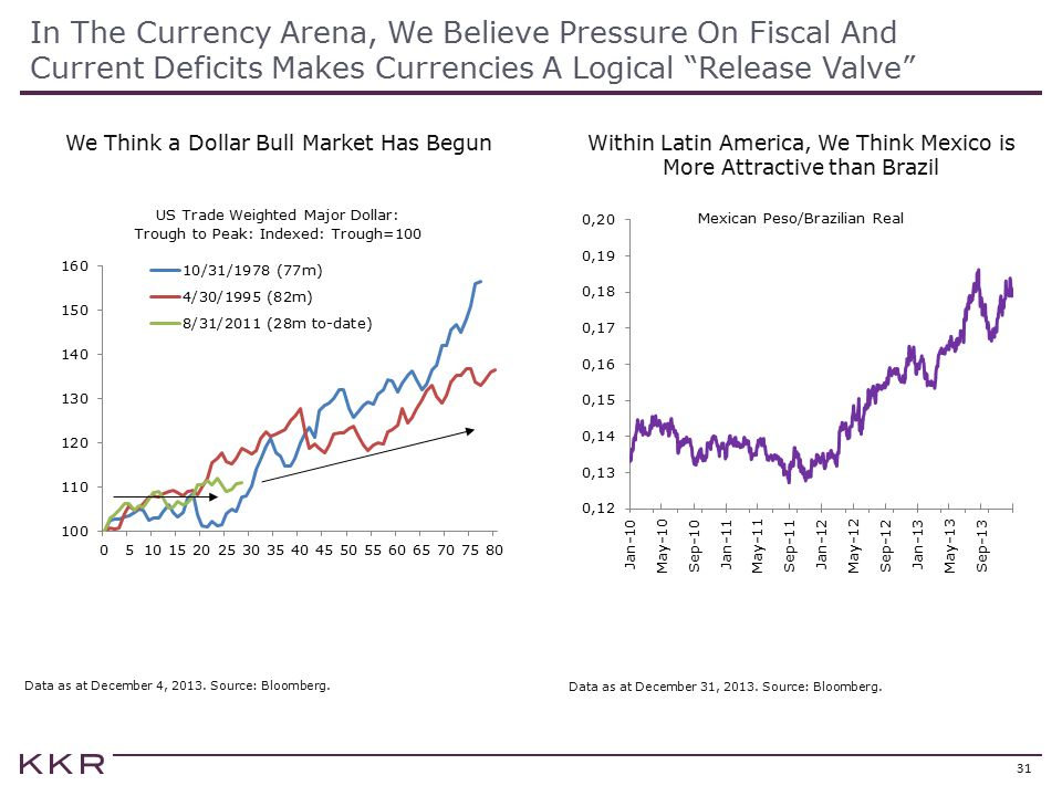 In The Currency Arena, We Believe Pressure On Fiscal And Current Deficits Makes Currencies A Logical Release Valve