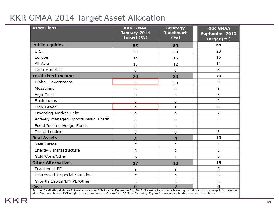 KKR GMAA 2014 Target Asset Allocation