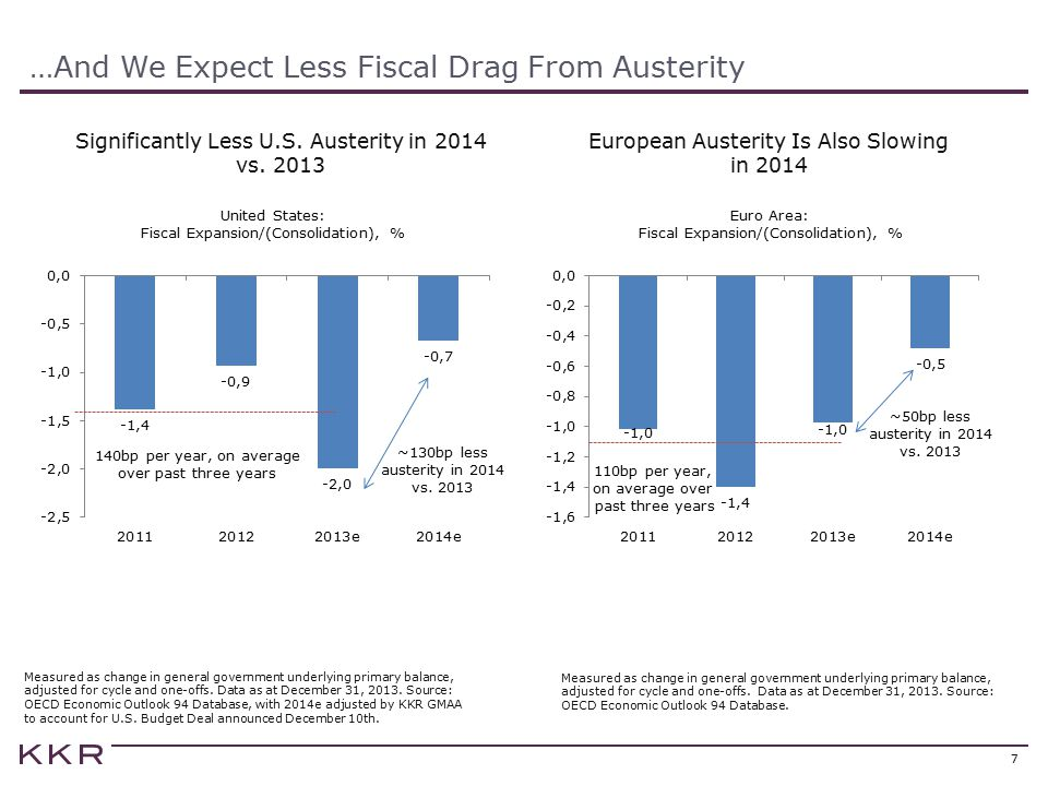 …And We Expect Less Fiscal Drag From Austerity