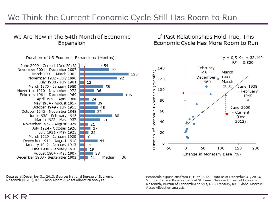 We Think the Current Economic Cycle Still Has Room to Run