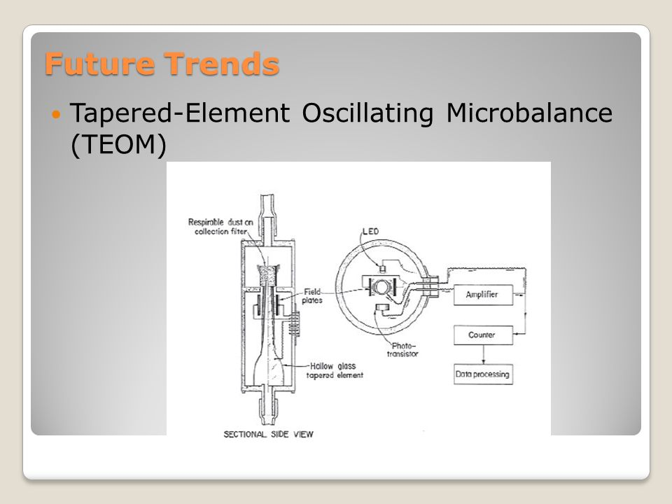 Future Trends Tapered-Element Oscillating Microbalance (TEOM)