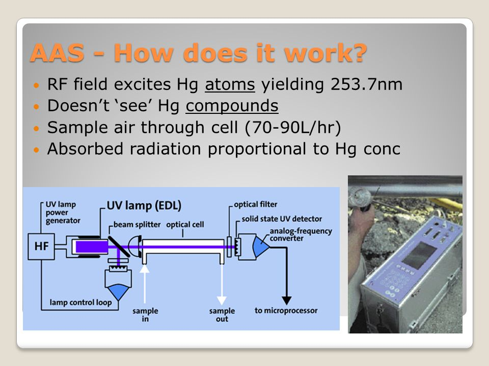 AAS - How does it work RF field excites Hg atoms yielding 253.7nm