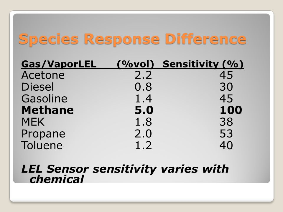 Species Response Difference
