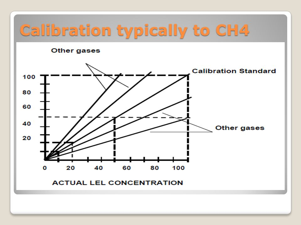 Calibration typically to CH4