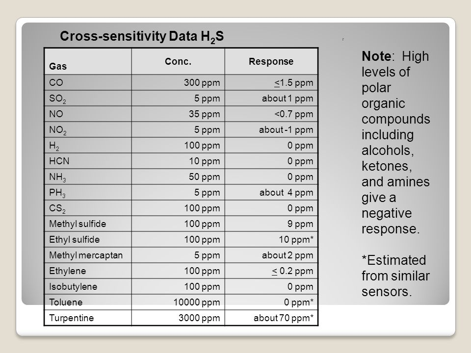Cross-sensitivity Data H2S r