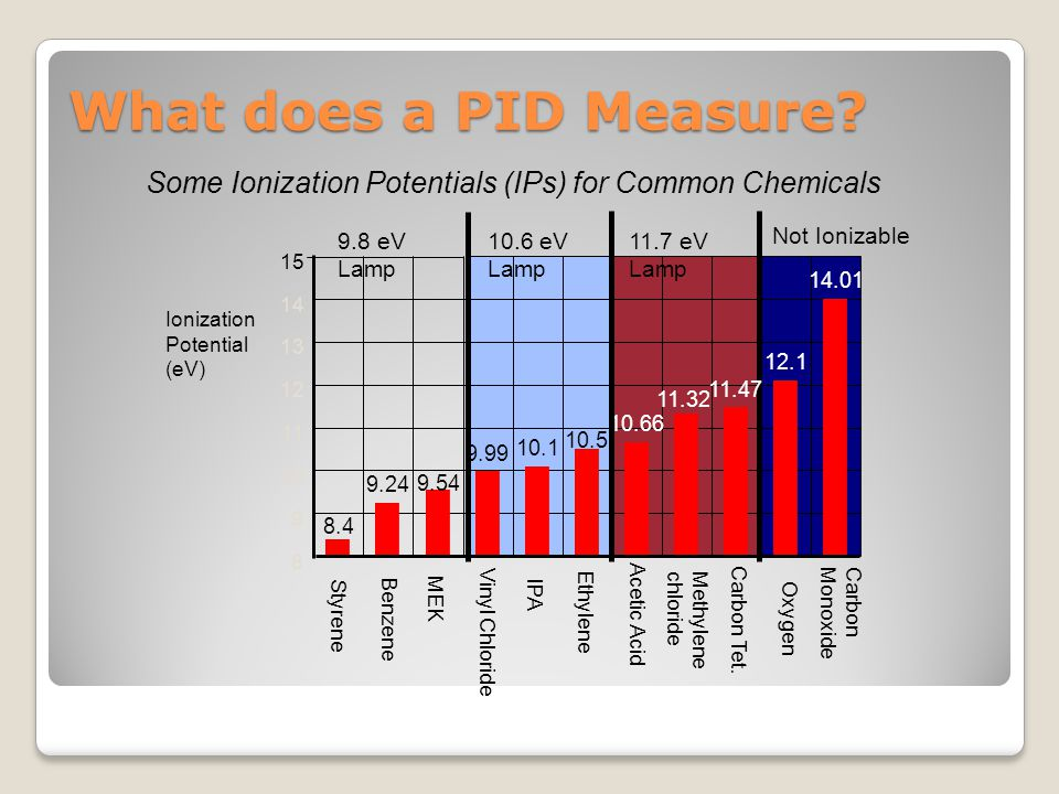 What does a PID Measure Some Ionization Potentials (IPs) for Common Chemicals. 9.8 eV Lamp. 10.6 eV Lamp.