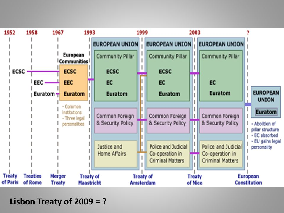 Lisbon Treaty of 2009 =