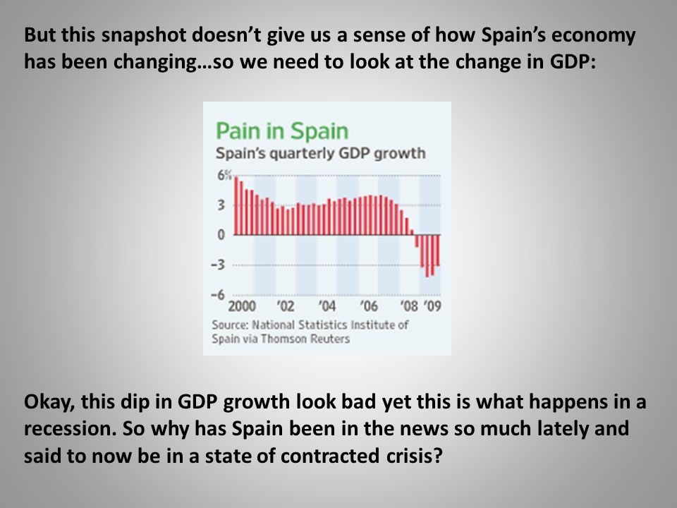 But this snapshot doesn't give us a sense of how Spain's economy has been changing…so we need to look at the change in GDP: