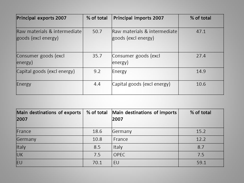Principal exports 2007 % of total Principal imports 2007 Raw materials & intermediate goods (excl energy)