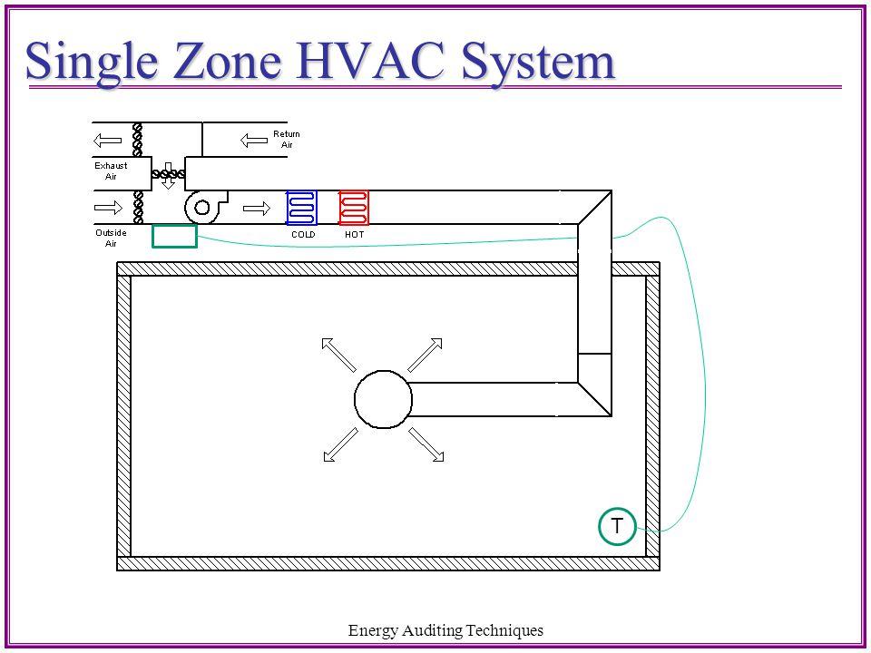 Single Zone HVAC System