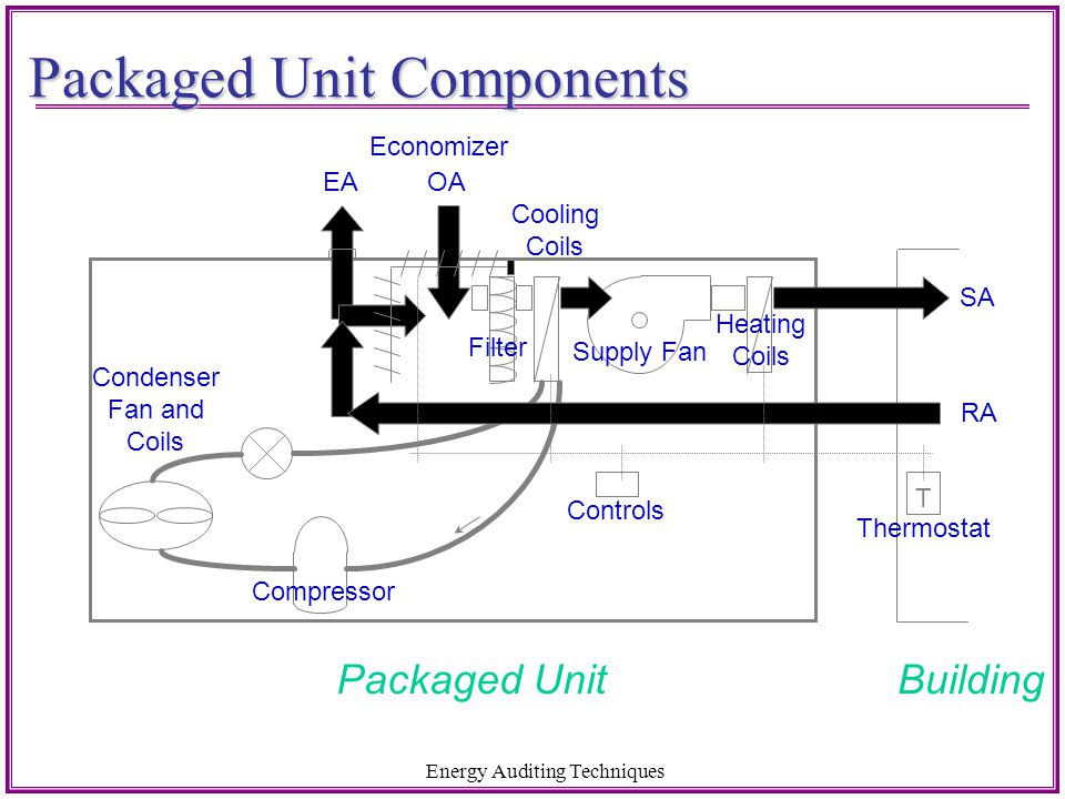 Packaged Unit Components
