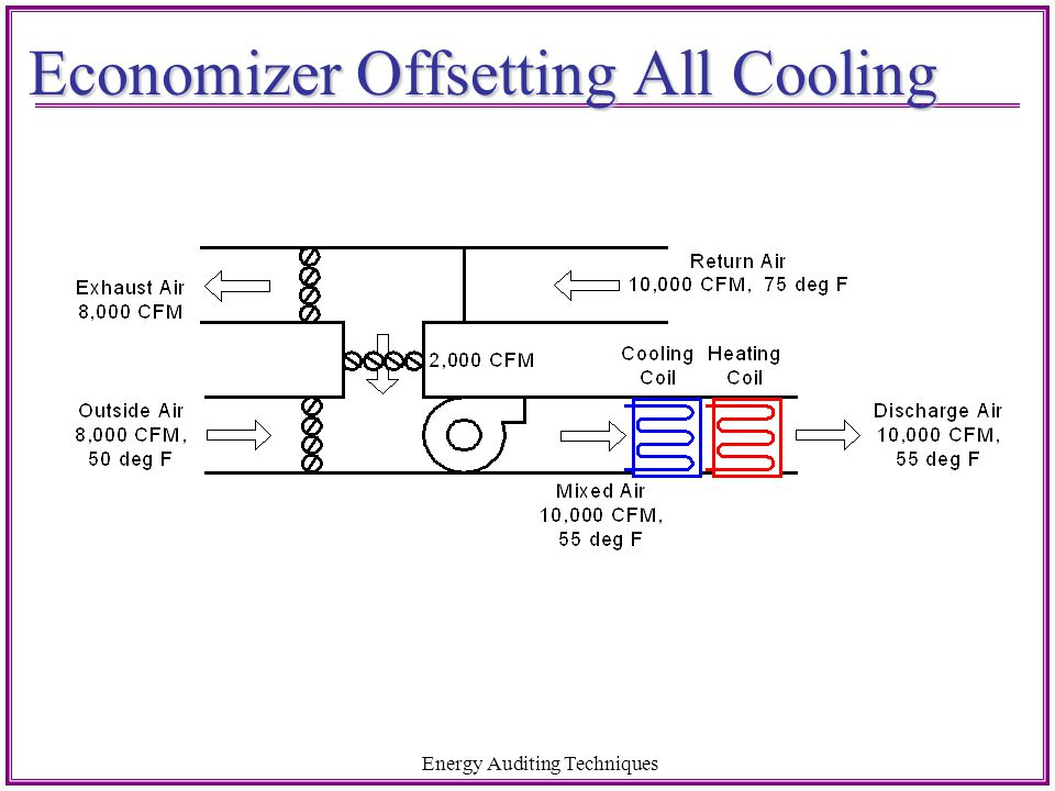 Economizer Offsetting All Cooling