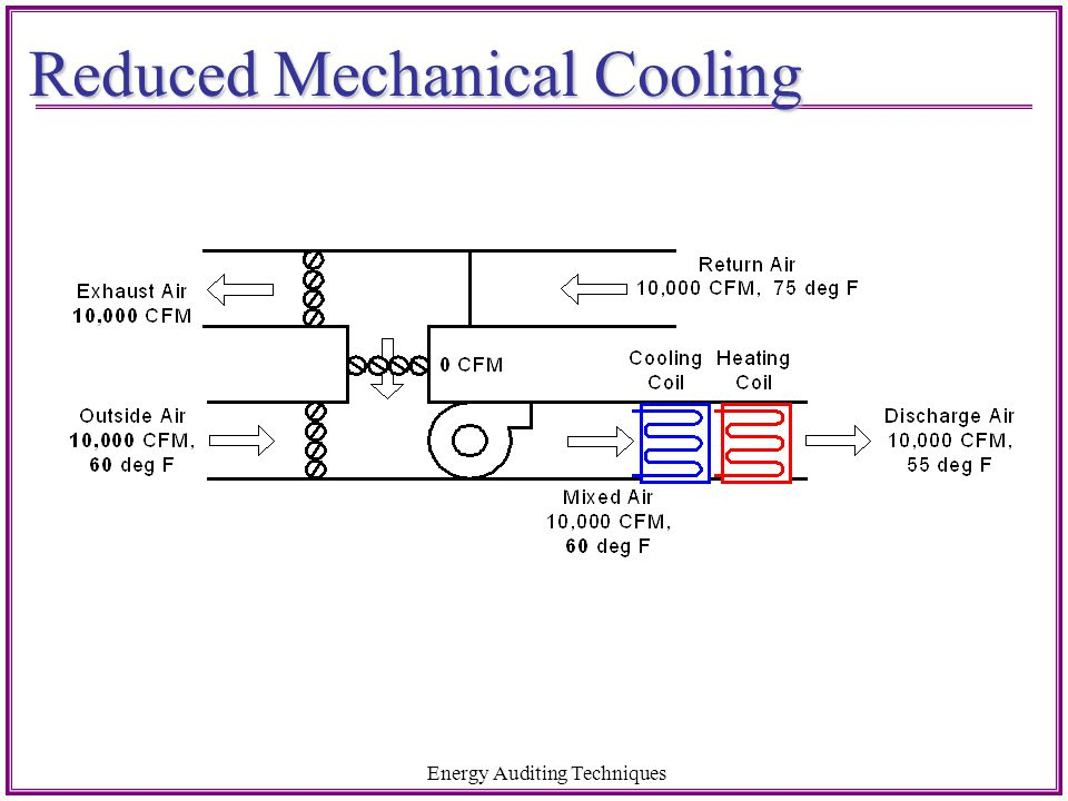 Reduced Mechanical Cooling
