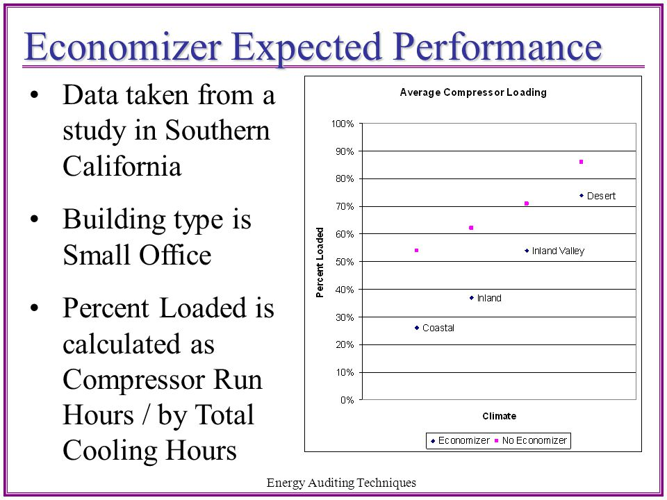 Economizer Expected Performance