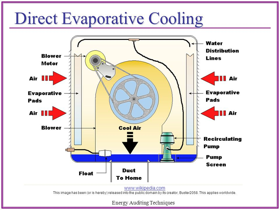 Direct Evaporative Cooling