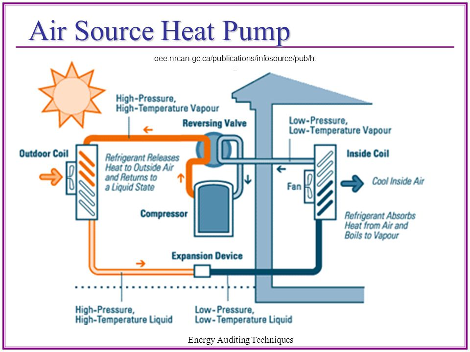 Air Source Heat Pump Energy Auditing Techniques