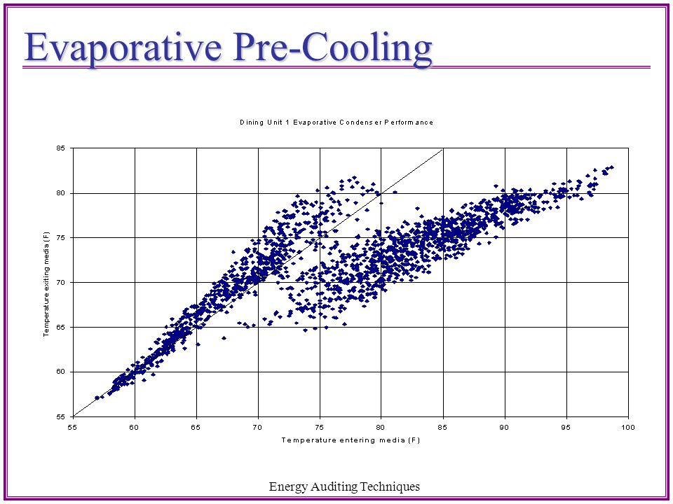 Evaporative Pre-Cooling