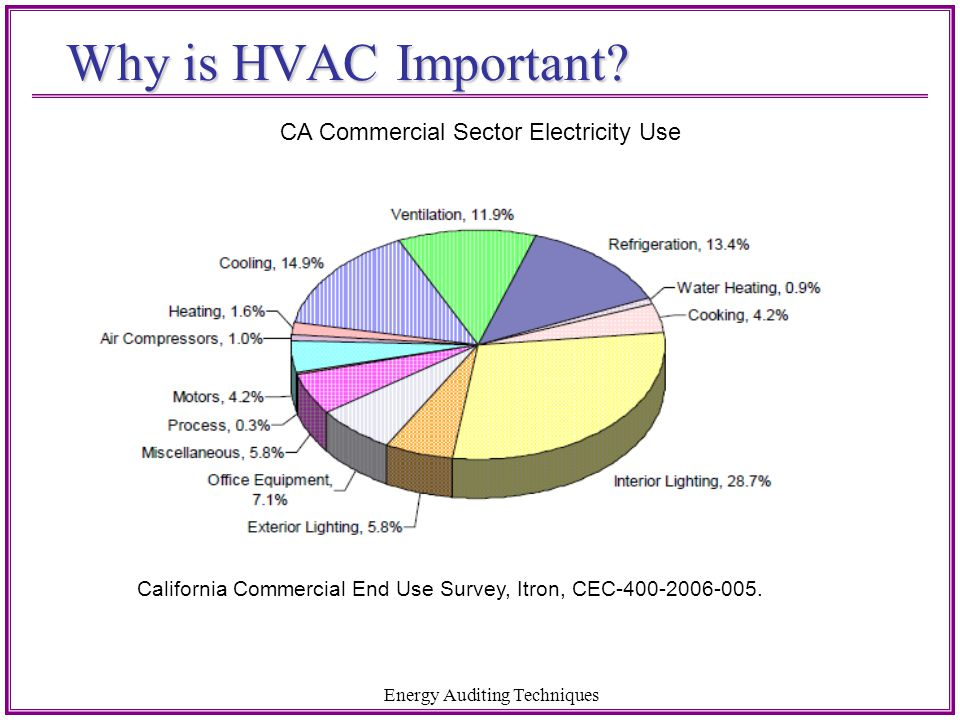 Why is HVAC Important CA Commercial Sector Electricity Use
