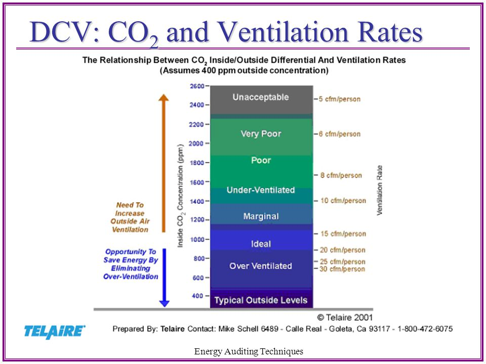 DCV: CO2 and Ventilation Rates