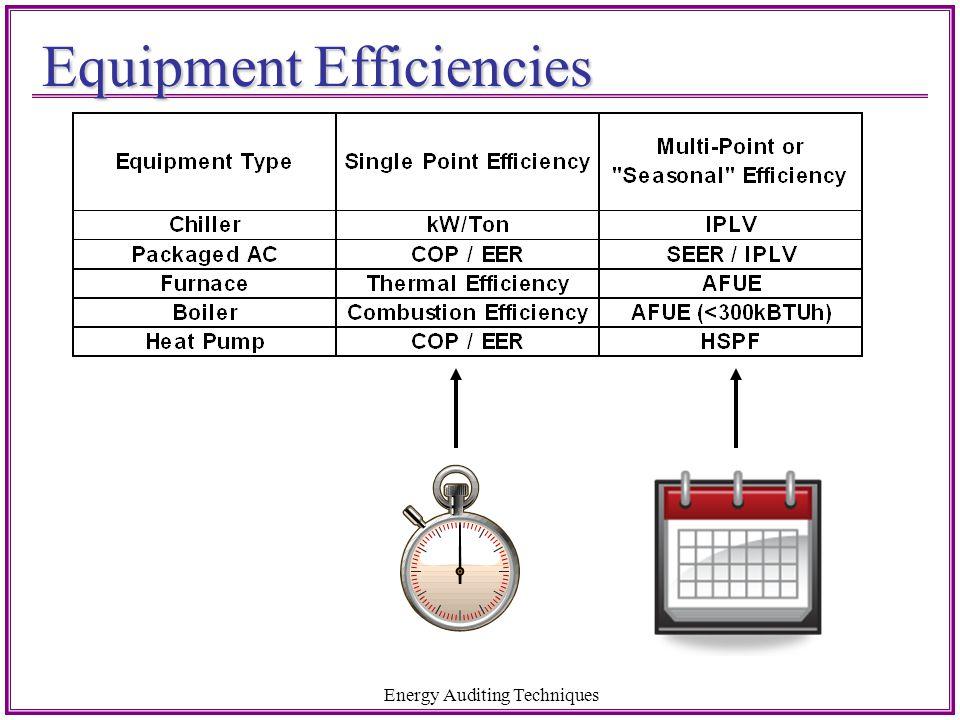 Equipment Efficiencies