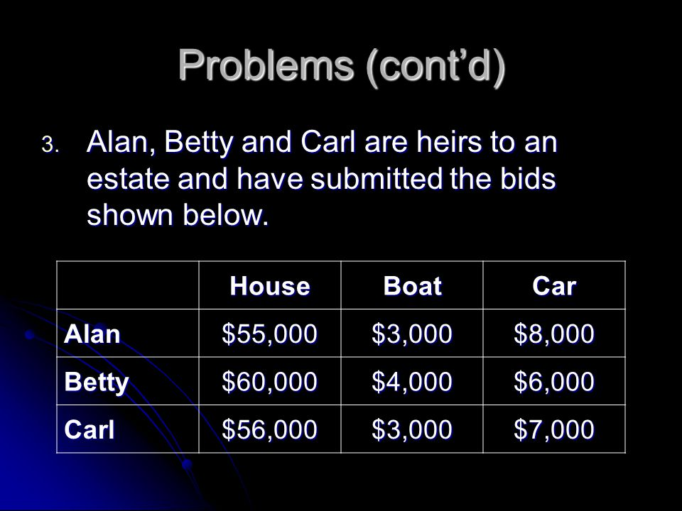 Problems (cont'd) Alan, Betty and Carl are heirs to an estate and have submitted the bids shown below.