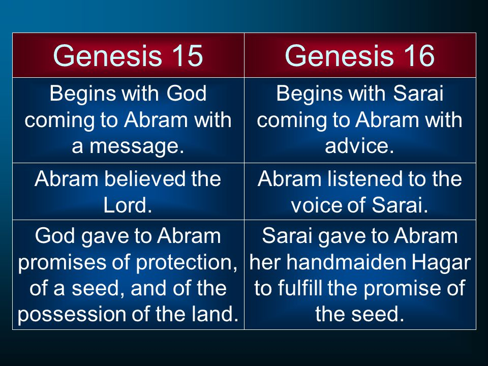 Begins with God coming to Abram with a message.