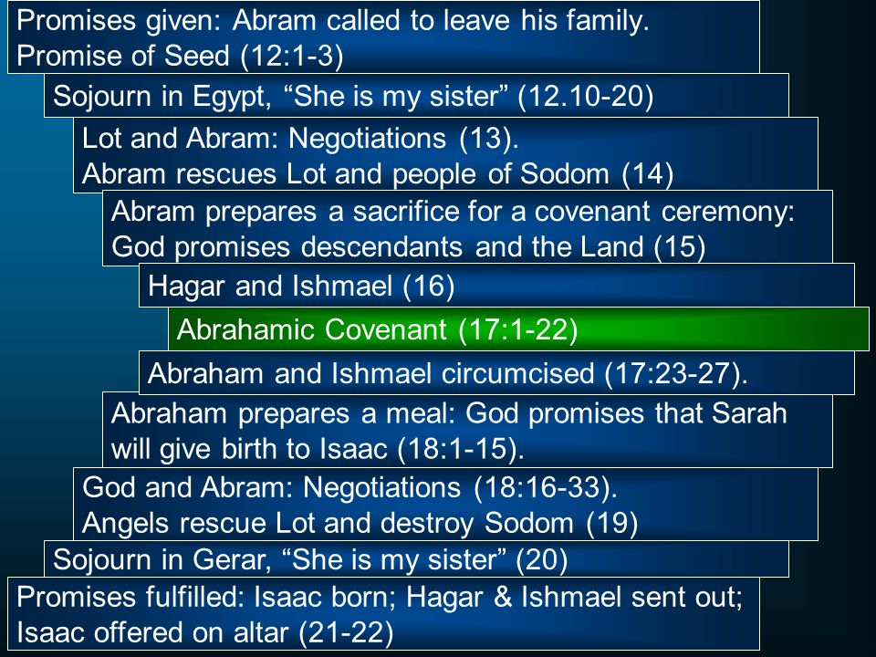 Promises given: Abram called to leave his family