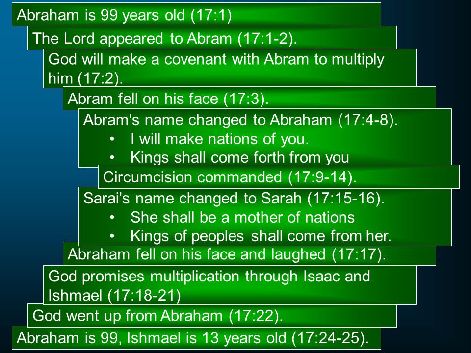 Abraham is 99 years old (17:1)