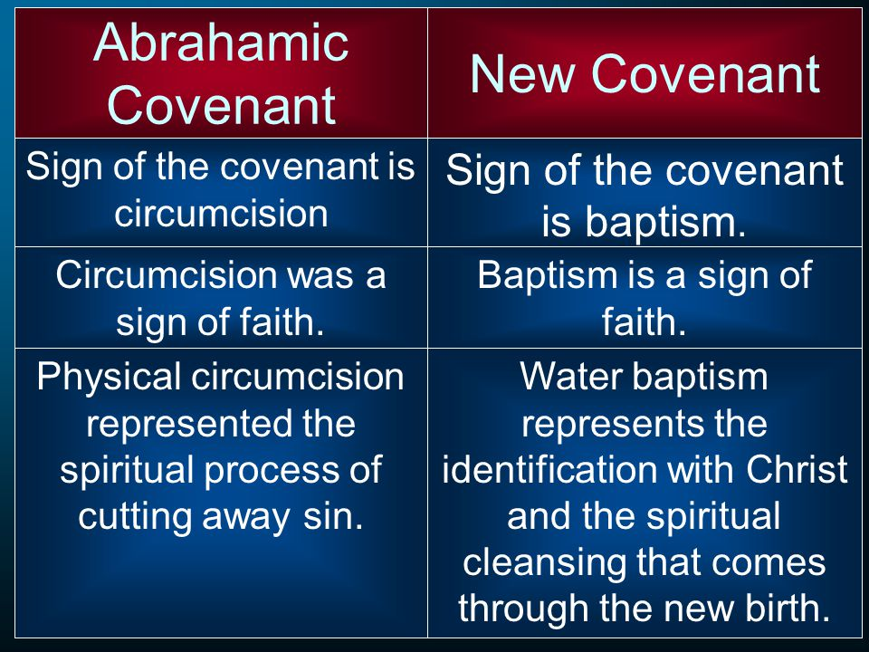 Sign of the covenant is circumcision