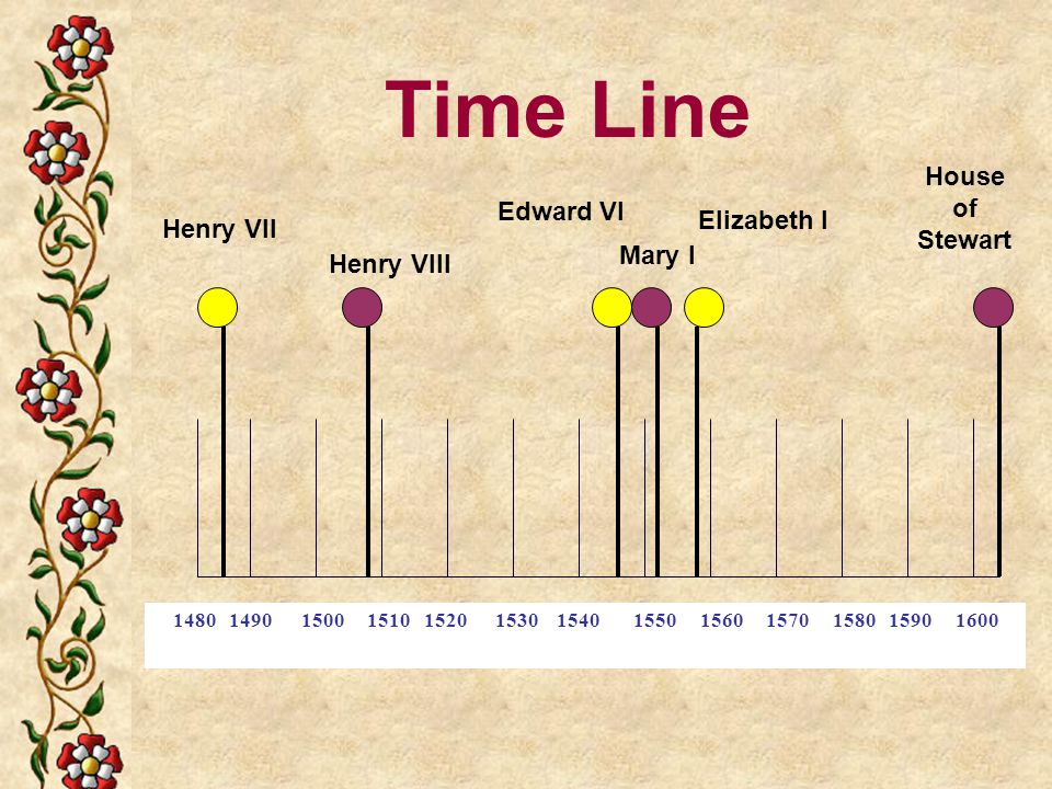 Time Line House of Stewart Edward VI Elizabeth I Henry VII Mary I