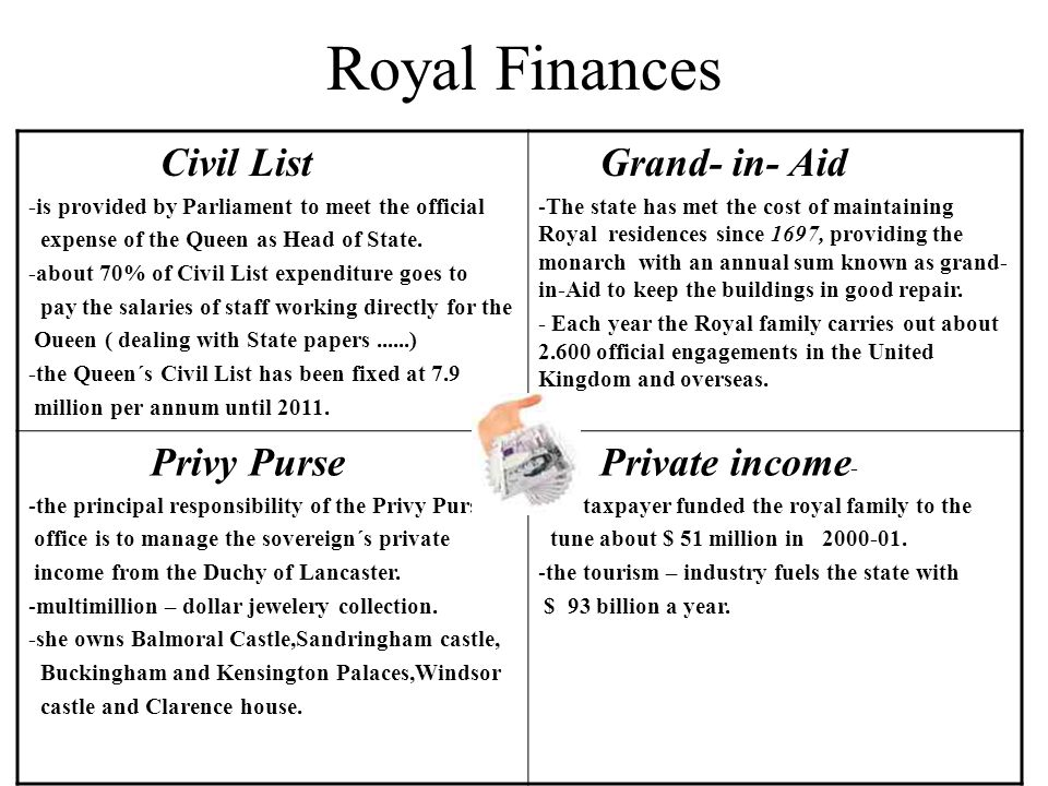 Royal Finances Civil List Grand- in- Aid Privy Purse Private income-