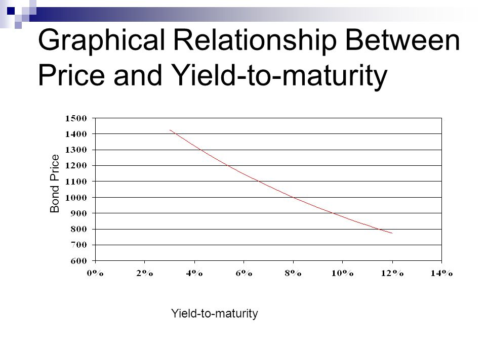 relationship between ytm and maturity