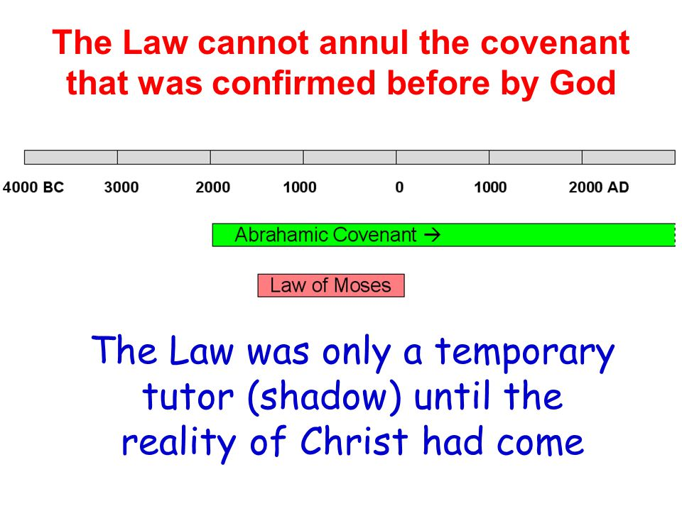 The Law cannot annul the covenant that was confirmed before by God