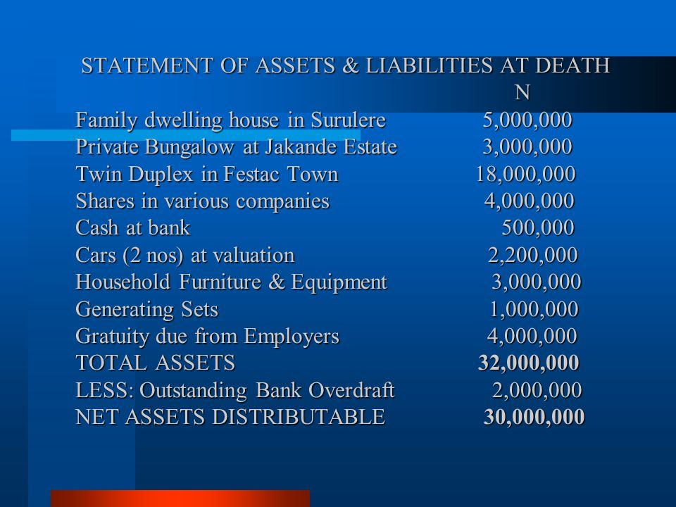 STATEMENT OF ASSETS & LIABILITIES AT DEATH N Family dwelling house in Surulere 5,000,000 Private Bungalow at Jakande Estate 3,000,000 Twin Duplex in Festac Town 18,000,000 Shares in various companies 4,000,000 Cash at bank 500,000 Cars (2 nos) at valuation 2,200,000 Household Furniture & Equipment 3,000,000 Generating Sets 1,000,000 Gratuity due from Employers 4,000,000 TOTAL ASSETS 32,000,000 LESS: Outstanding Bank Overdraft 2,000,000 NET ASSETS DISTRIBUTABLE 30,000,000