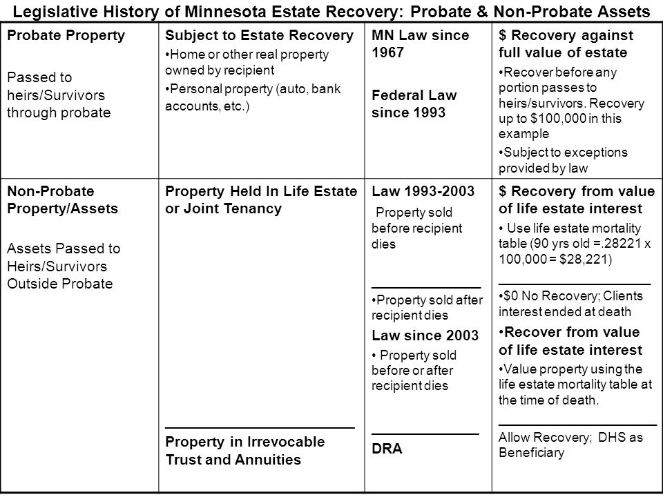 Legislative History of Minnesota Estate Recovery: Probate & Non-Probate Assets