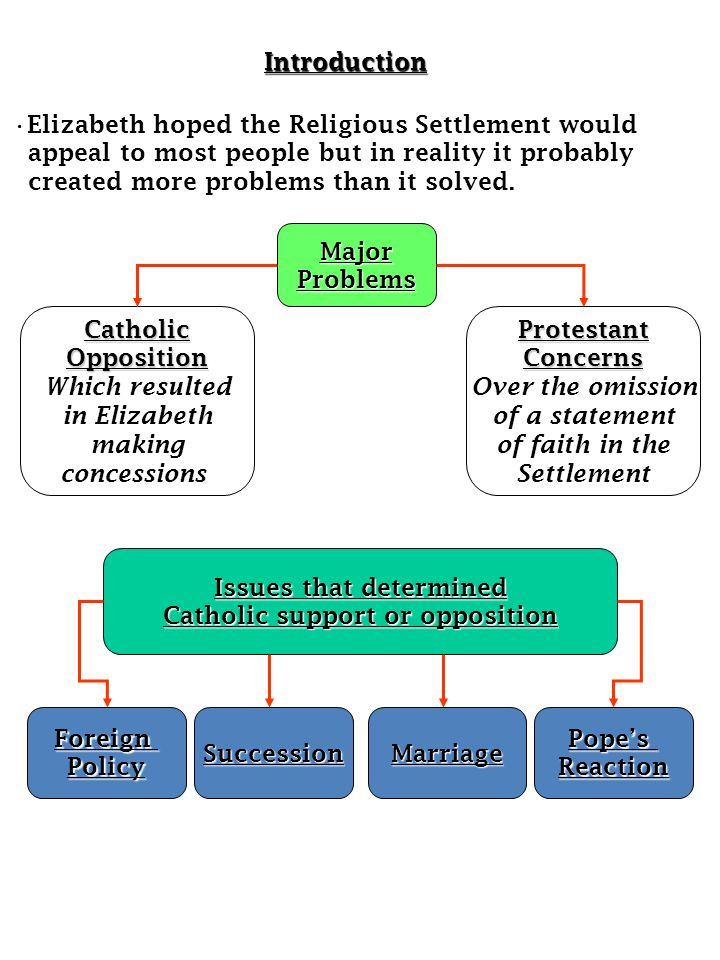 Issues that determined Catholic support or opposition