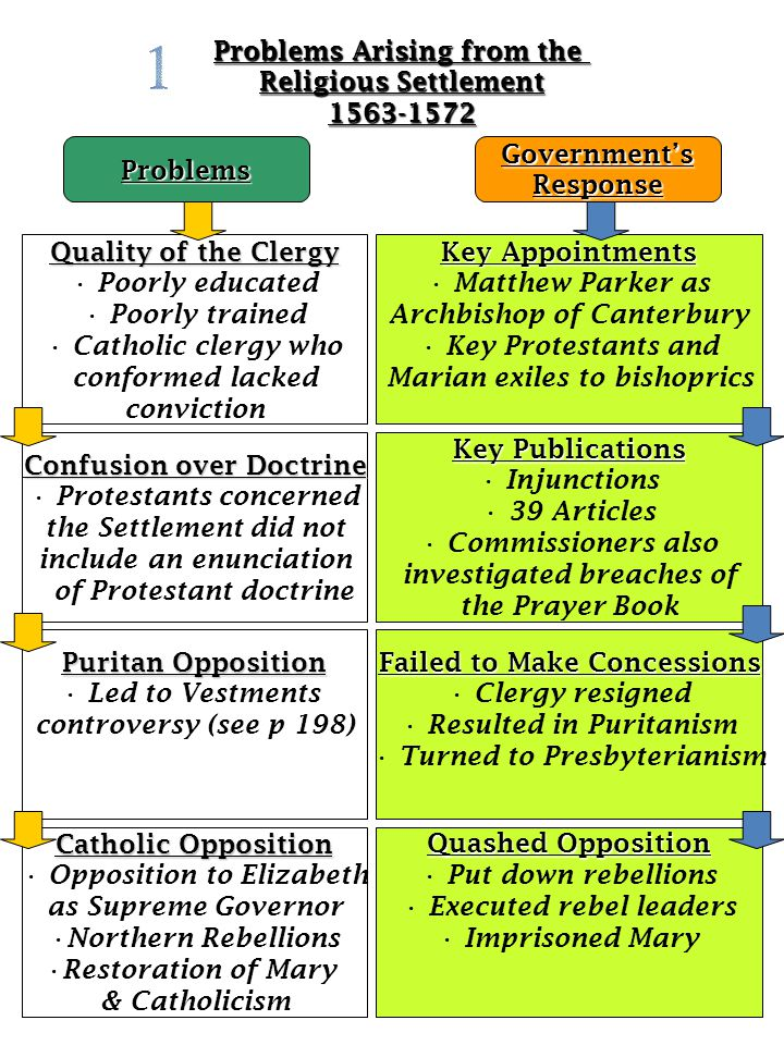 Problems Arising from the Religious Settlement 1563-1572