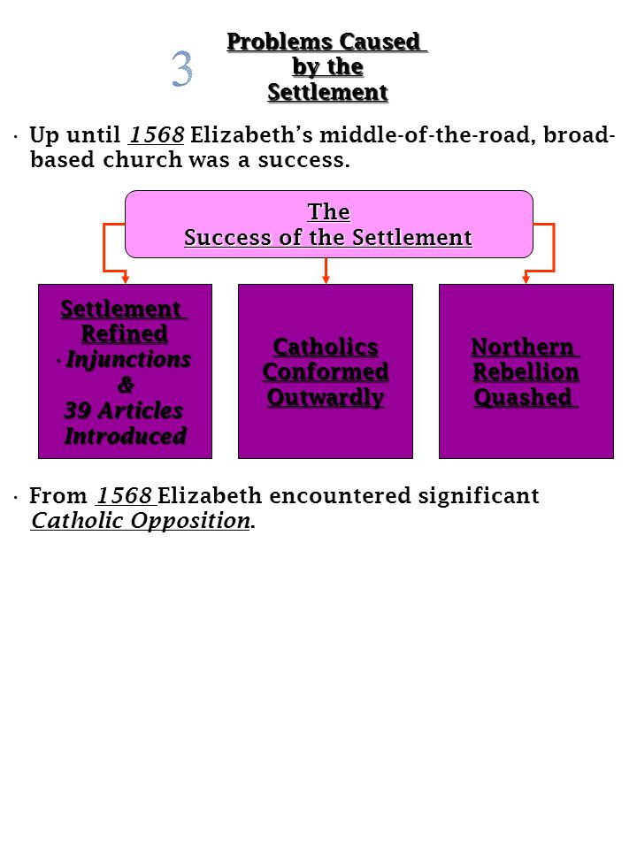 Success of the Settlement