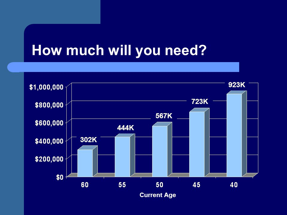 How much will you need 923K 723K 567K 444K 302K Current Age