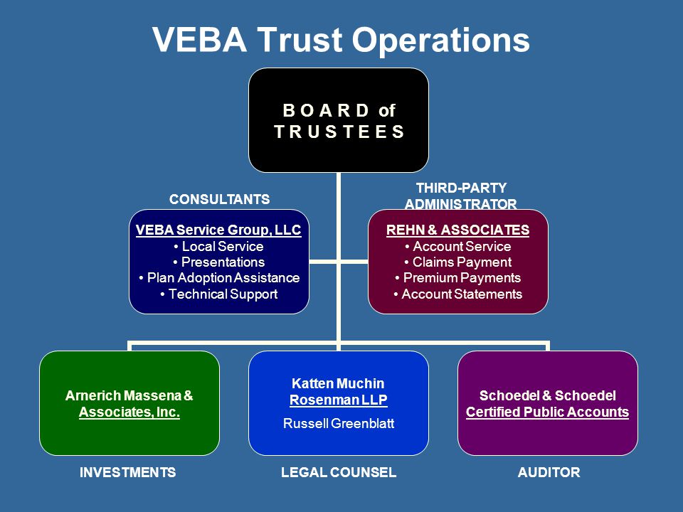 VEBA Trust Operations THIRD-PARTY ADMINISTRATOR CONSULTANTS