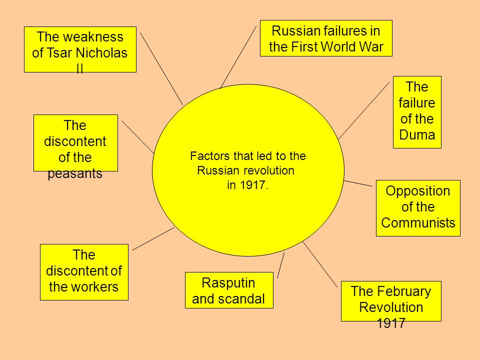 Russian failures in the First World War The weakness