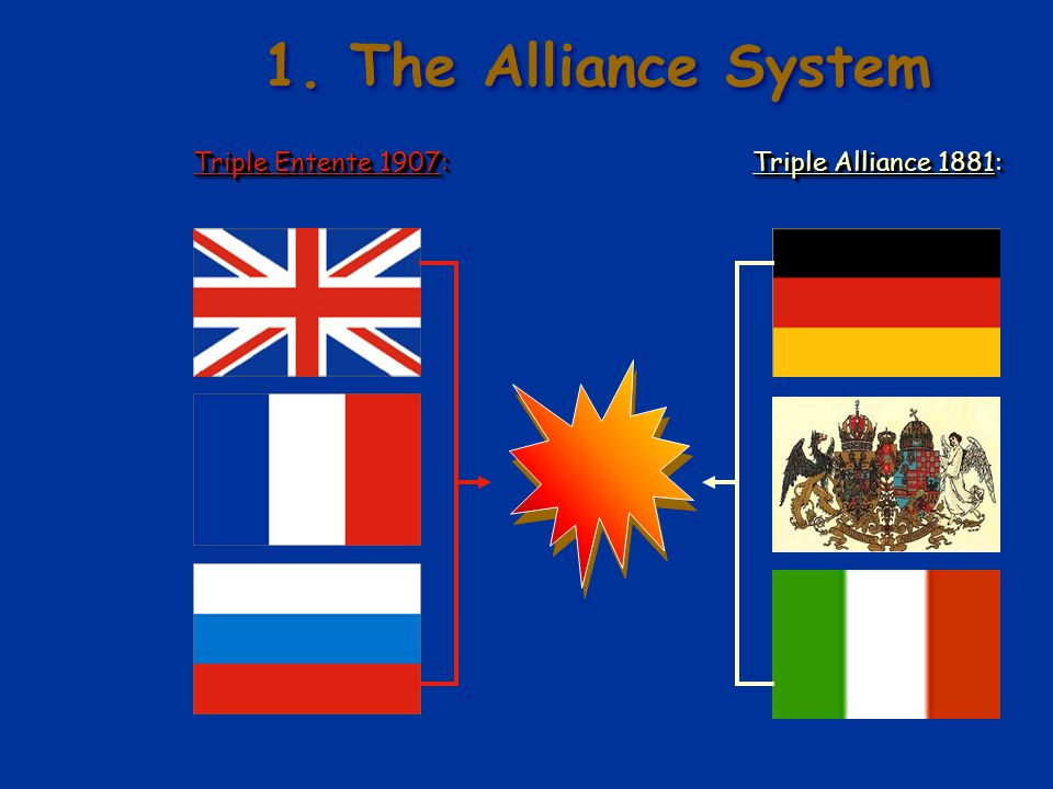 was the alliance system responsible for What responsibility did the alliance systems play in the outbreak of the world war 1, according to aron chacha answer: opposing alli.