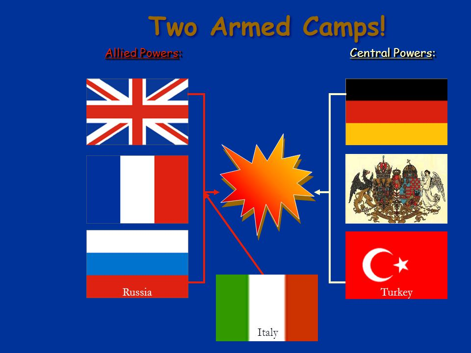 Two Armed Camps! Allied Powers: Central Powers: Russia Turkey Italy