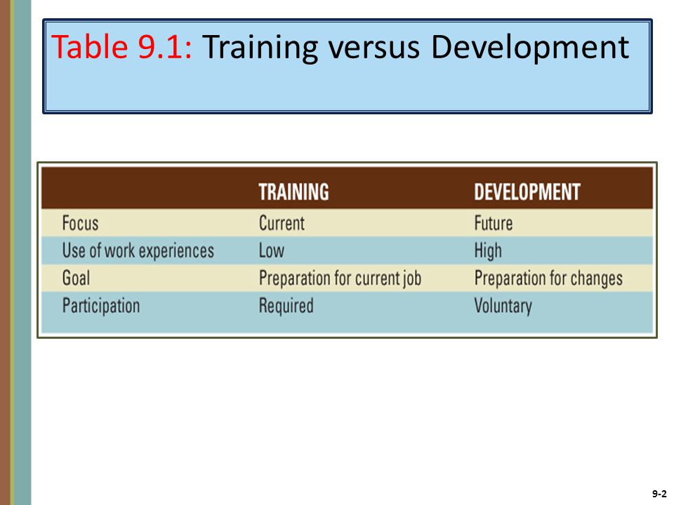 Table 9.1: Training versus Development