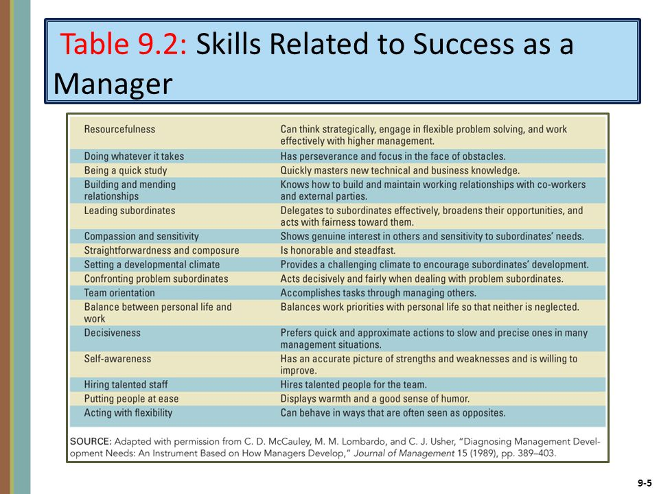 Table 9.2: Skills Related to Success as a Manager