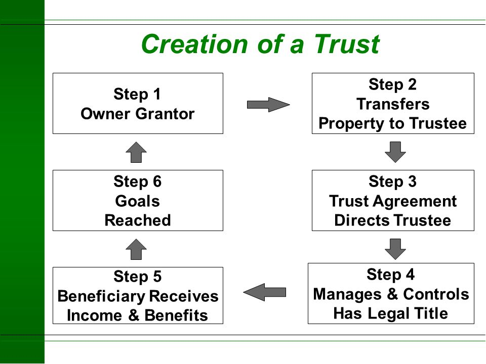 Creation of a Trust Step 1 Owner Grantor Step 2 Transfers