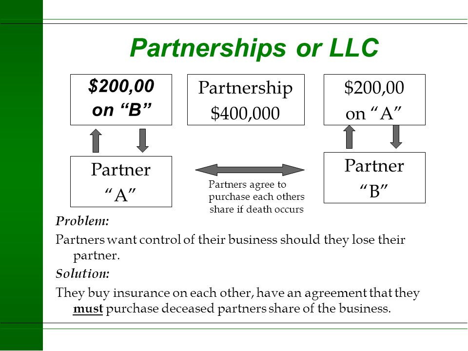 Partners agree to purchase each others share if death occurs