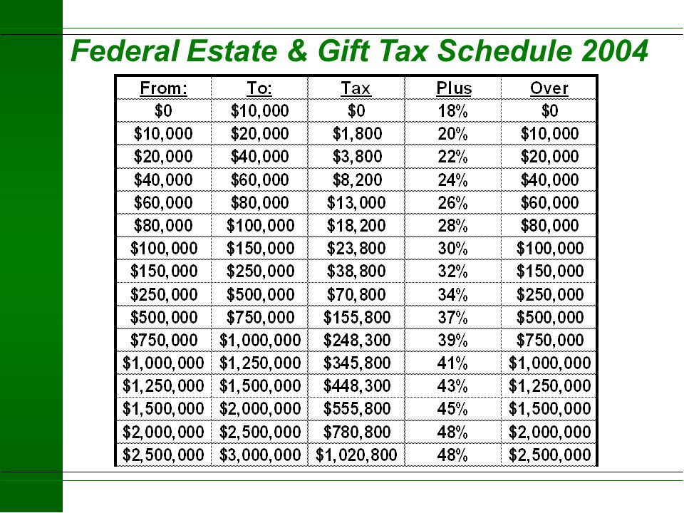 Federal Estate & Gift Tax Schedule 2004