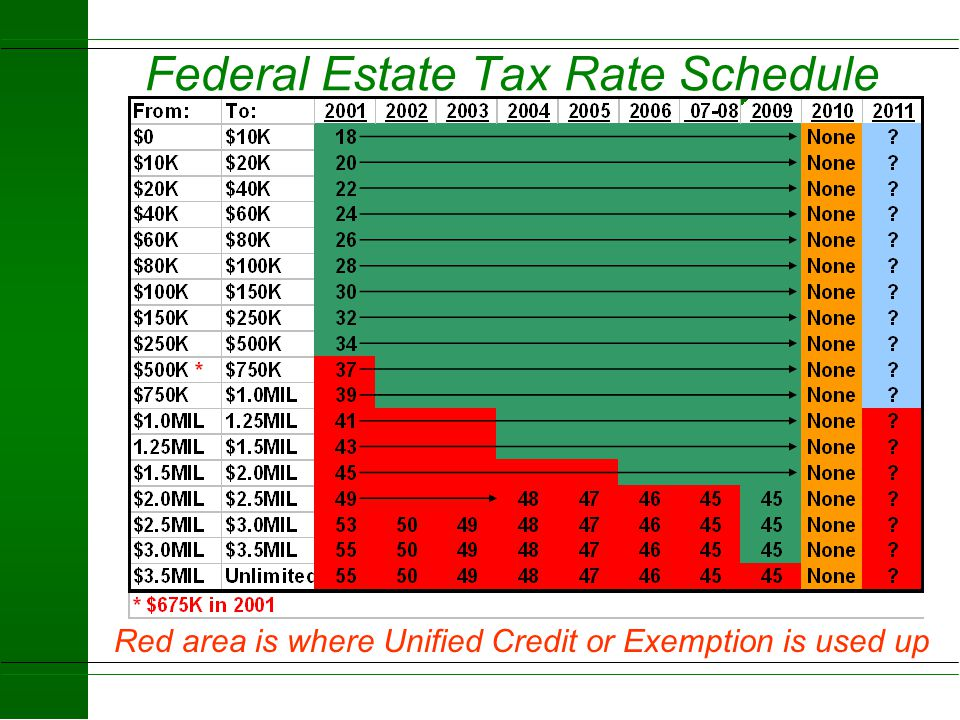 Federal Estate Tax Rate Schedule