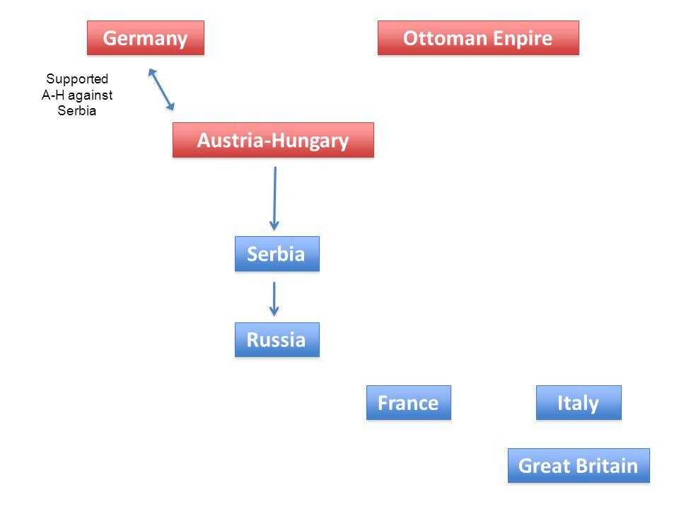 Germany Ottoman Enpire Austria-Hungary Serbia Russia France Italy